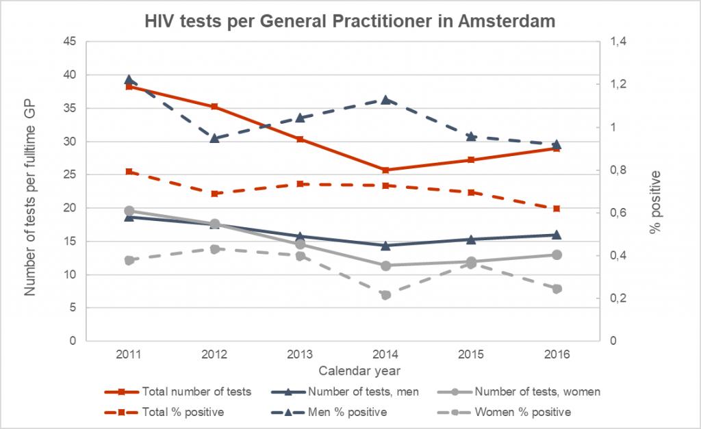 Gemiddeld aantal hiv-tests per fulltime huisarts in Amsterdam (rood) en positieve uitslagen (rode stippellijn), gestratificeerd o.b.v. gender (blauw en grijs). Voorlopige data.